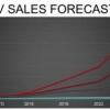 Прогнози: в 2016-му буде продано 700 тис. Електромобілів